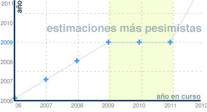 2009 podría mantenerse hasta 2012